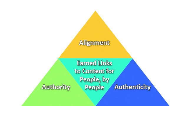 link-earning 3 A's graphic
